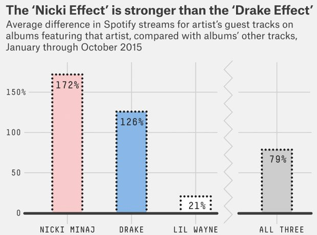 Chart explaining Drake effect